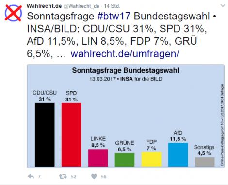 Sonntagsfrage Bundestagswahl INSA vom 13.03.2017, CDU/CSU 31 %, SPD 31 %, Linke 8,5 %, Grüne 6,5 %, FDP 7%, AfD 11,5 % Sonstige 4,5 %